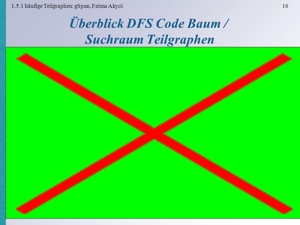 1.5.1 häufige Teilgraphen: gSpan, Fatma Akyol 16 Überblick DFS Code Baum / Suchraum Teilgraphen