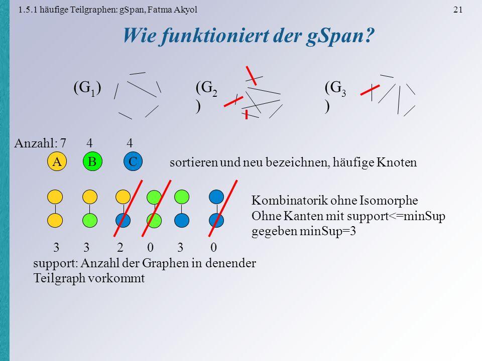 1.5.1 häufige Teilgraphen: gSpan, Fatma Akyol 21 Wie funktioniert der gSpan.