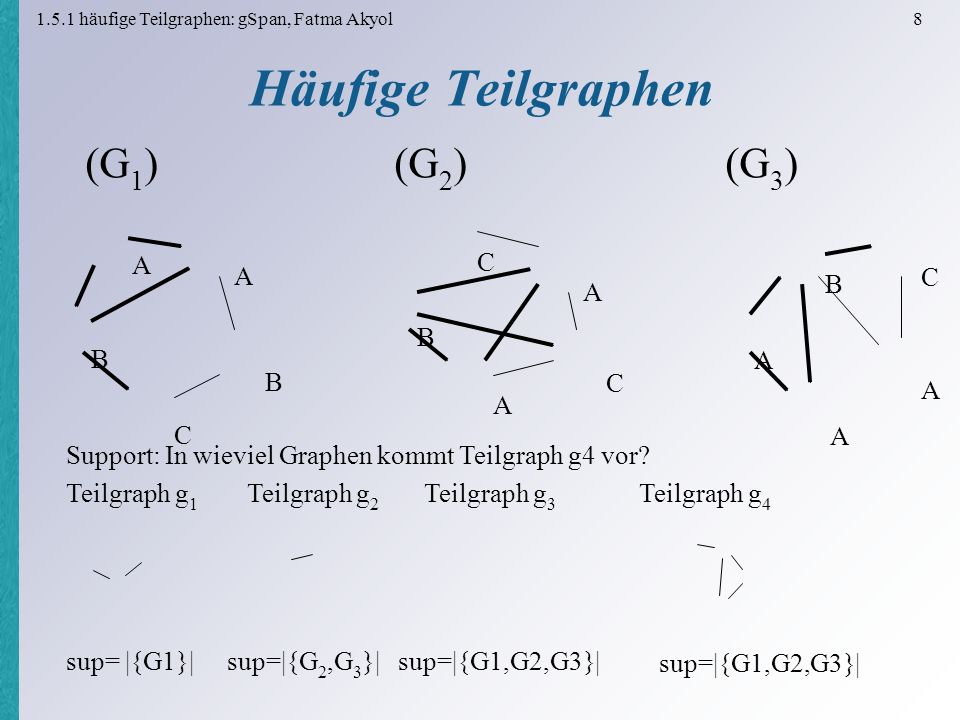 1.5.1 häufige Teilgraphen: gSpan, Fatma Akyol 8 Häufige Teilgraphen A A B C C B C A A A (G 1 ) (G 2 ) (G 3 ) B A C A B Teilgraph g 1 Teilgraph g 2 Teilgraph g 3 Teilgraph g 4 sup= |{G1}| sup=|{G 2,G 3 }| sup=|{G1,G2,G3}| Support: In wieviel Graphen kommt Teilgraph g4 vor.