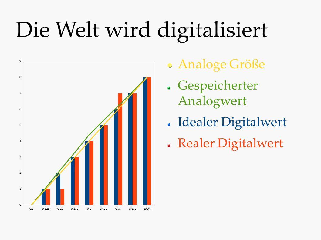 Die Welt wird digitalisiert Analoge Größe Gespeicherter Analogwert Idealer Digitalwert Realer Digitalwert