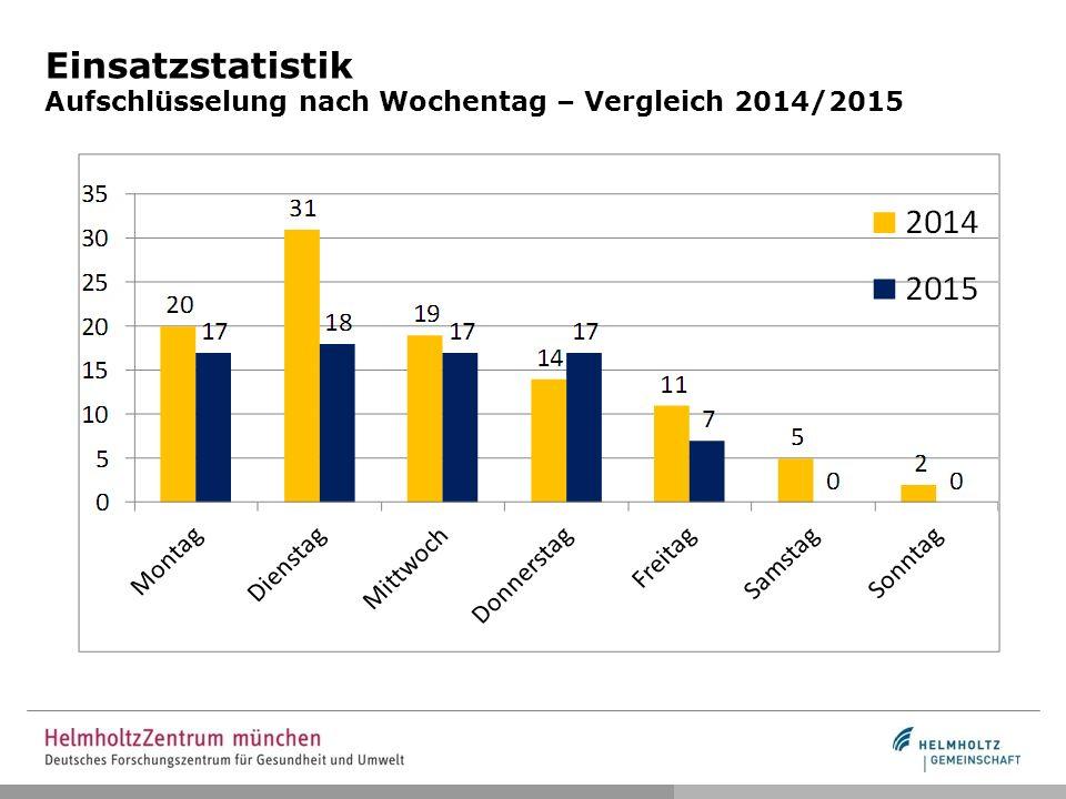 Einsatzstatistik Aufschlüsselung nach Wochentag – Vergleich 2014/2015