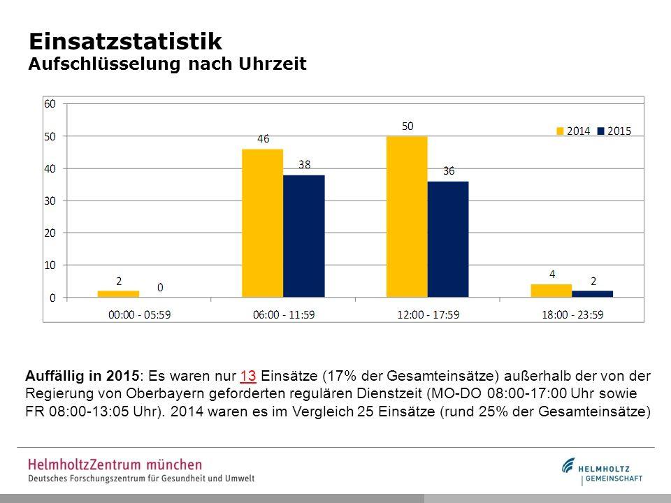 Einsatzstatistik Aufschlüsselung nach Uhrzeit Auffällig in 2015: Es waren nur 13 Einsätze (17% der Gesamteinsätze) außerhalb der von der Regierung von Oberbayern geforderten regulären Dienstzeit (MO-DO 08:00-17:00 Uhr sowie FR 08:00-13:05 Uhr).