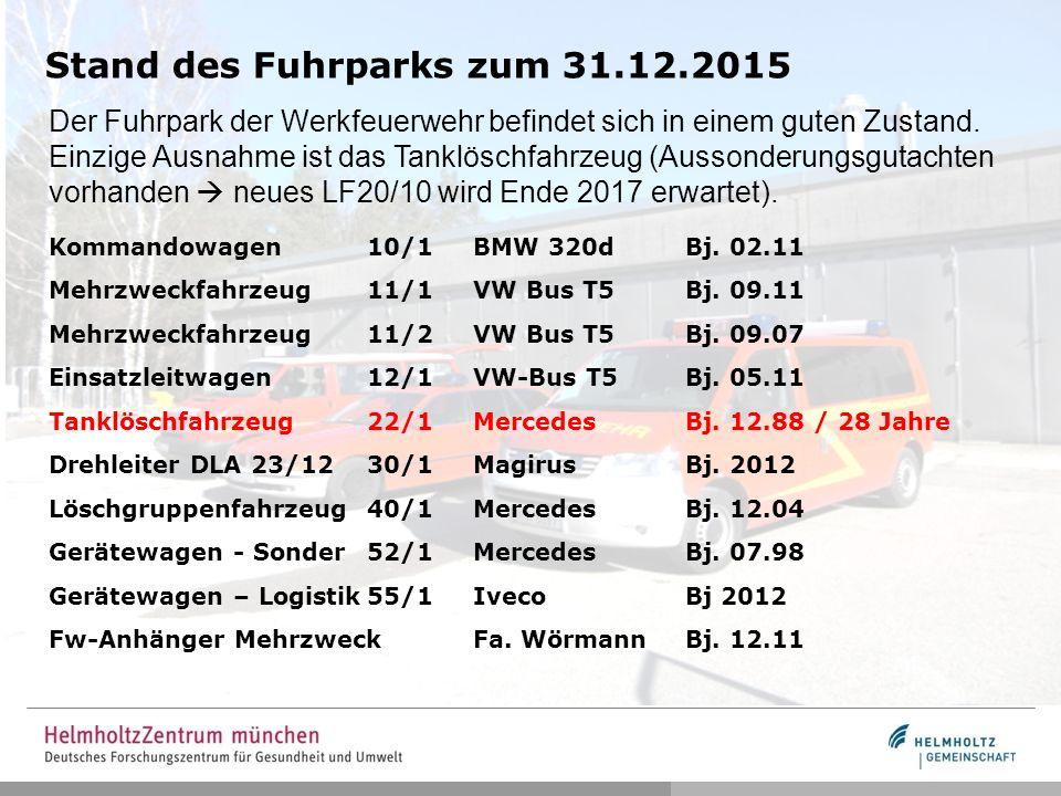 Stand des Fuhrparks zum 31.12.2015 Der Fuhrpark der Werkfeuerwehr befindet sich in einem guten Zustand.