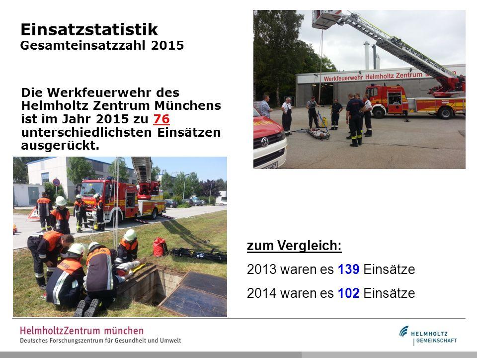 Einsatzstatistik Gesamteinsatzzahl 2015 Die Werkfeuerwehr des Helmholtz Zentrum Münchens ist im Jahr 2015 zu 76 unterschiedlichsten Einsätzen ausgerückt.