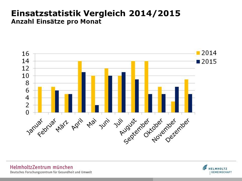Einsatzstatistik Vergleich 2014/2015 Anzahl Einsätze pro Monat