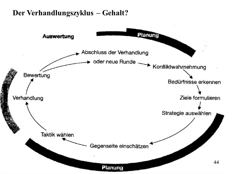 44 Der Verhandlungszyklus – Gehalt?