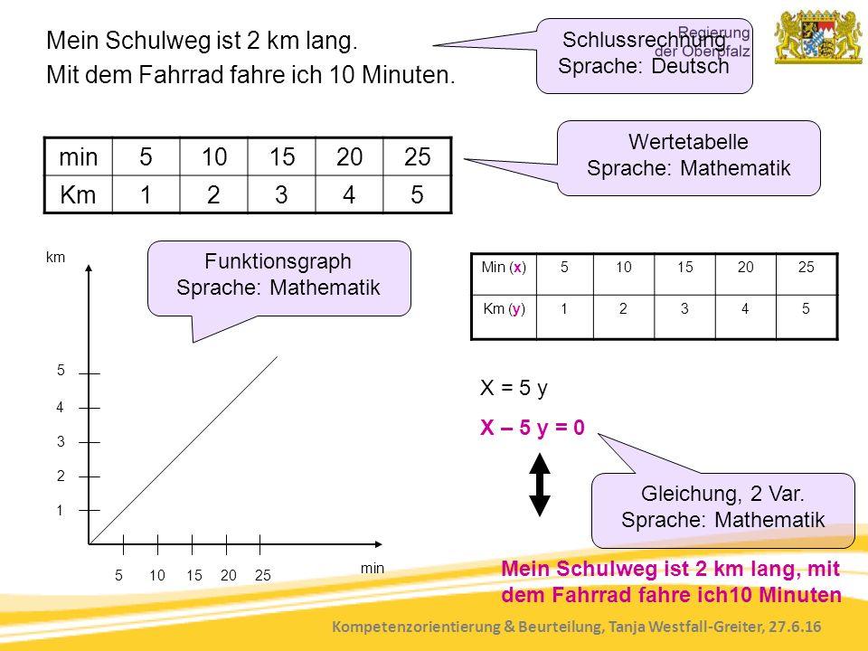 Kompetenzorientierung & Beurteilung, Tanja Westfall-Greiter, 27.6.16 min510152025 Km12345 min km 510152025 1 2 3 4 5 Min (x)510152025 Km (y)12345 X = 5 y X – 5 y = 0 Mein Schulweg ist 2 km lang, mit dem Fahrrad fahre ich10 Minuten Mein Schulweg ist 2 km lang.