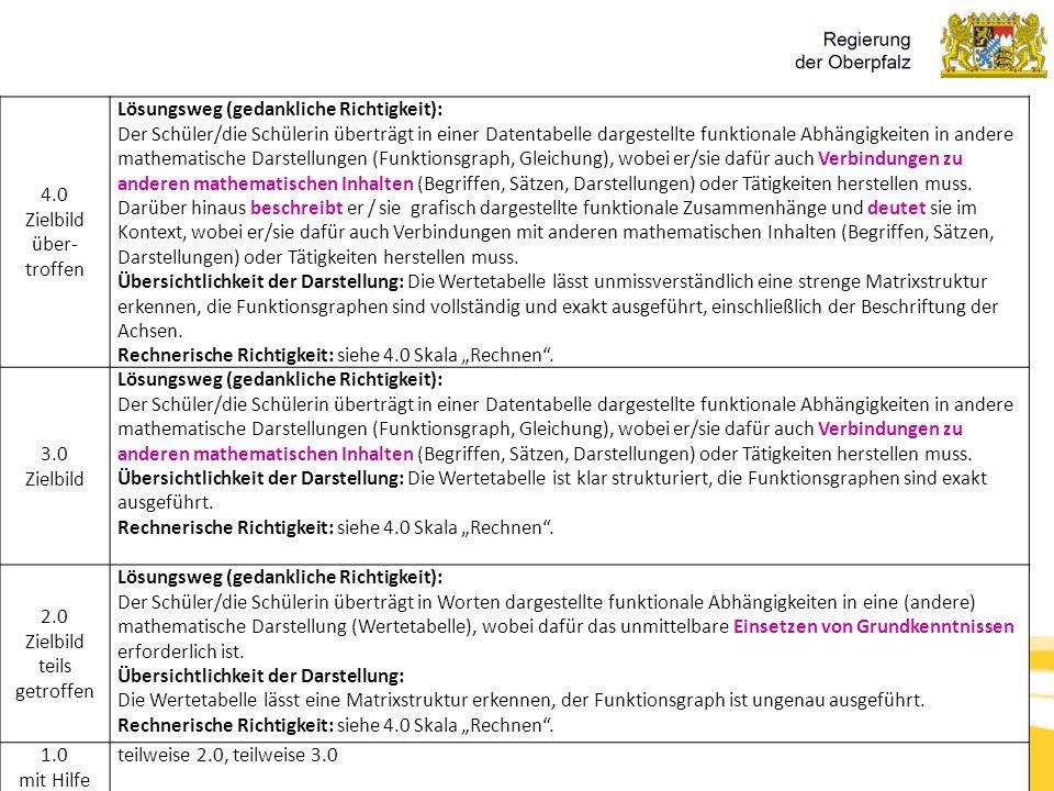 Kompetenzorientierung & Beurteilung, Tanja Westfall-Greiter, 27.6.16 4.0 Zielbild über- troffen Lösungsweg (gedankliche Richtigkeit): Der Schüler/die