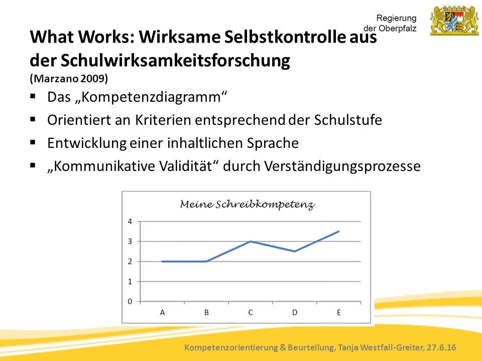 Kompetenzorientierung & Beurteilung, Tanja Westfall-Greiter, 27.6.16 What Works: Wirksame Selbstkontrolle aus der Schulwirksamkeitsforschung (Marzano