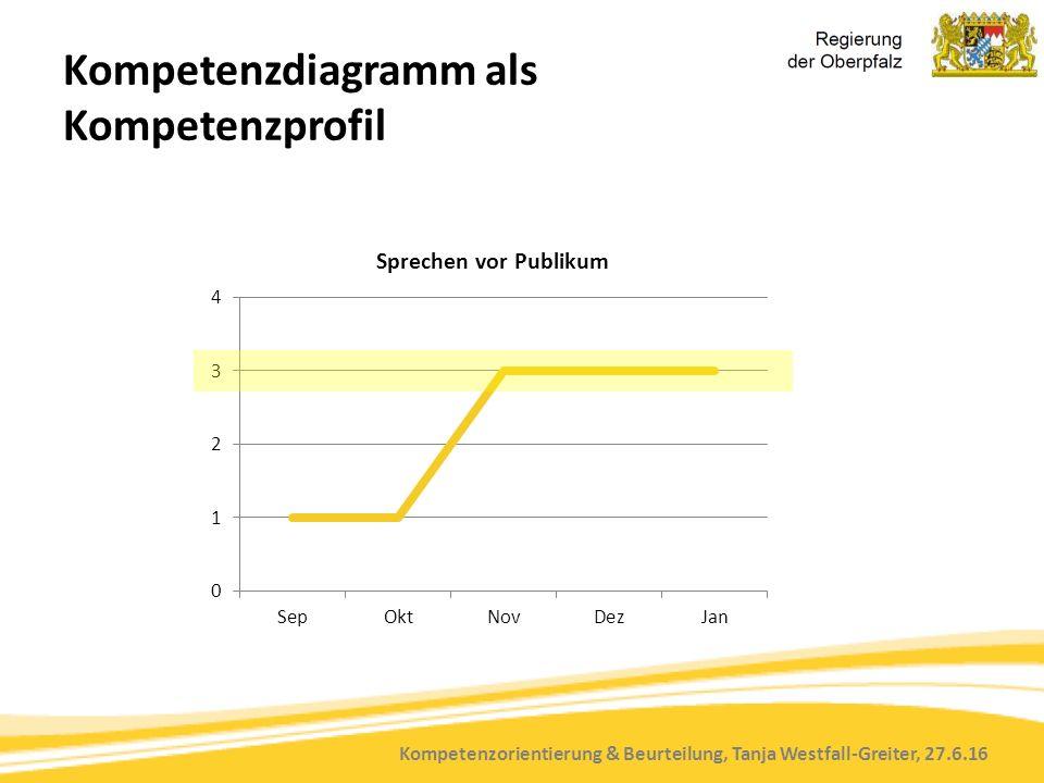 Kompetenzorientierung & Beurteilung, Tanja Westfall-Greiter, 27.6.16 Kompetenzdiagramm als Kompetenzprofil