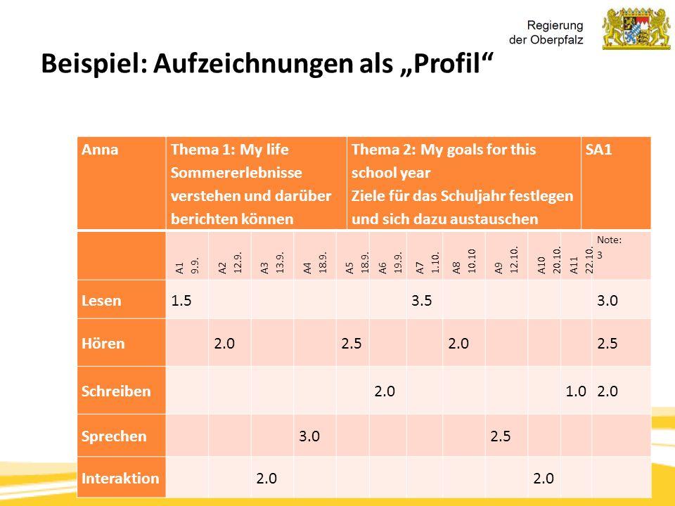 """Kompetenzorientierung & Beurteilung, Tanja Westfall-Greiter, 27.6.16 Beispiel: Aufzeichnungen als """"Profil"""" Anna Thema 1: My life Sommererlebnisse vers"""