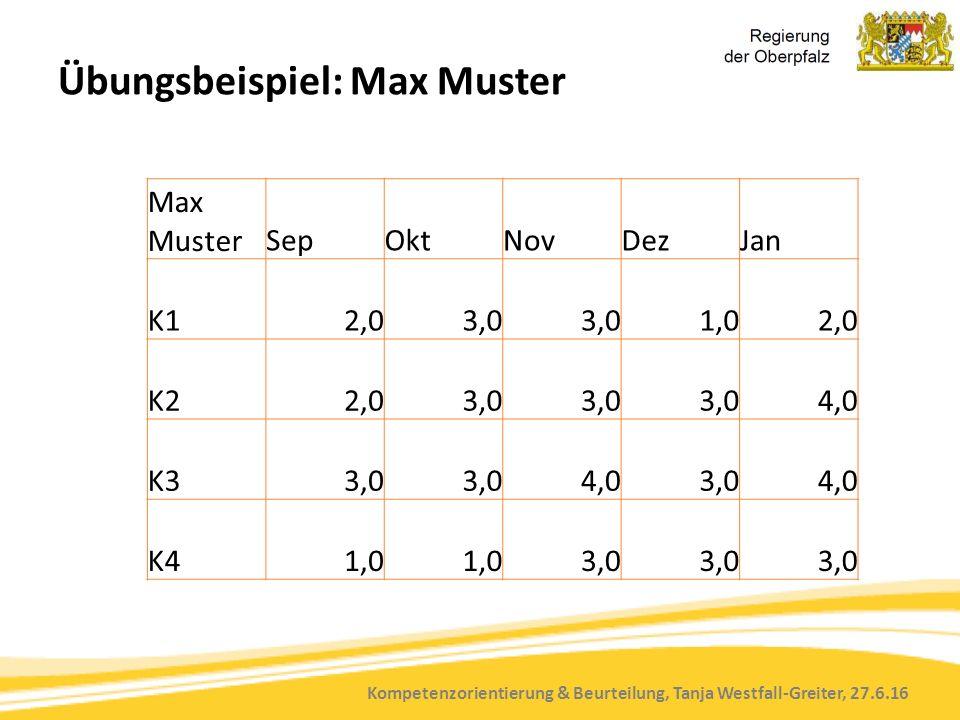Kompetenzorientierung & Beurteilung, Tanja Westfall-Greiter, 27.6.16 Übungsbeispiel: Max Muster Max MusterSepOktNovDezJan K12,03,0 1,02,0 K22,03,0 4,0