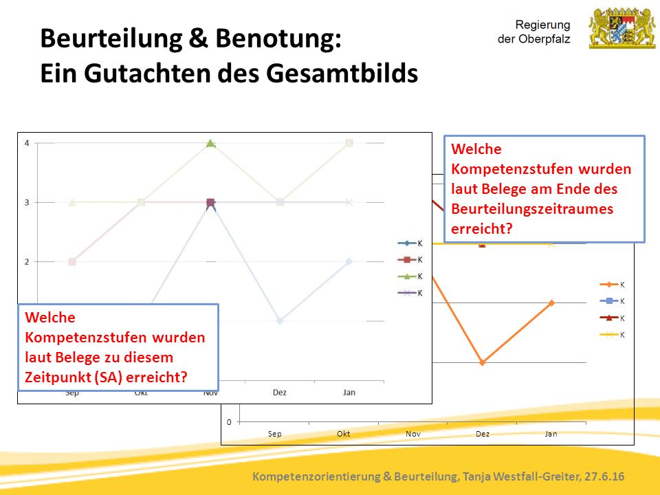 Kompetenzorientierung & Beurteilung, Tanja Westfall-Greiter, 27.6.16 Beurteilung & Benotung: Ein Gutachten des Gesamtbilds Welche Kompetenzstufen wurd