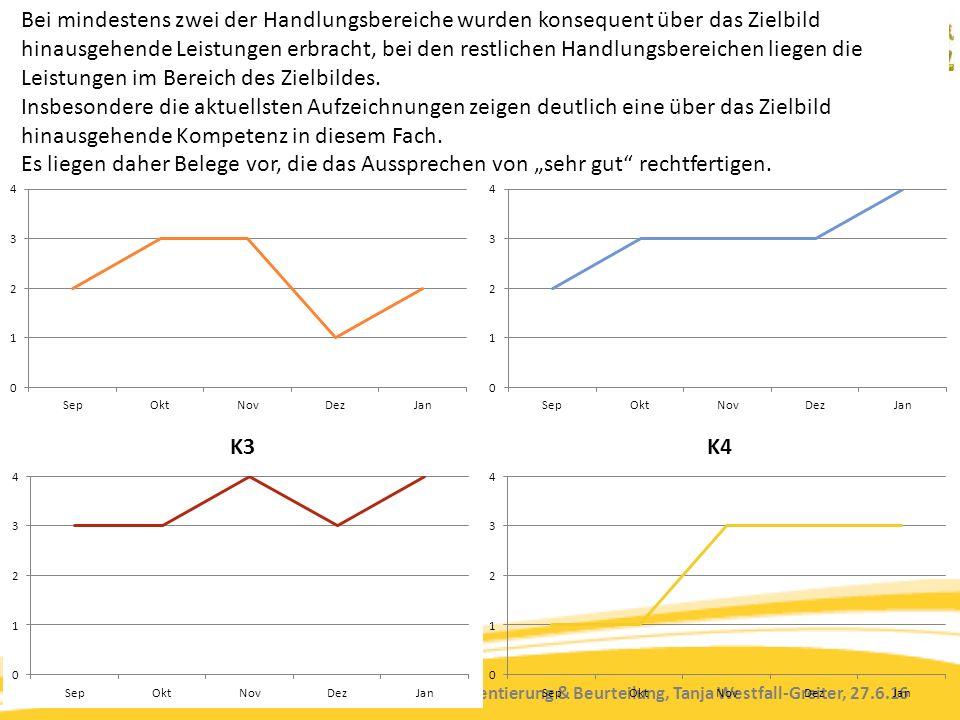 Kompetenzorientierung & Beurteilung, Tanja Westfall-Greiter, 27.6.16 Bei mindestens zwei der Handlungsbereiche wurden konsequent über das Zielbild hinausgehende Leistungen erbracht, bei den restlichen Handlungsbereichen liegen die Leistungen im Bereich des Zielbildes.