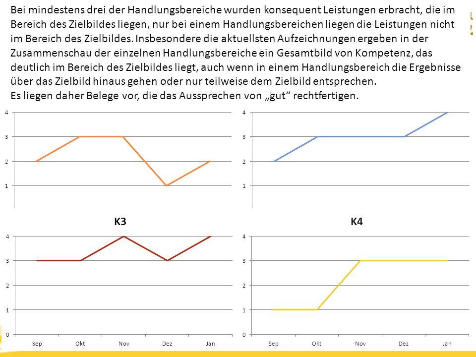 Kompetenzorientierung & Beurteilung, Tanja Westfall-Greiter, 27.6.16 Bei mindestens drei der Handlungsbereiche wurden konsequent Leistungen erbracht, die im Bereich des Zielbildes liegen, nur bei einem Handlungsbereichen liegen die Leistungen nicht im Bereich des Zielbildes.