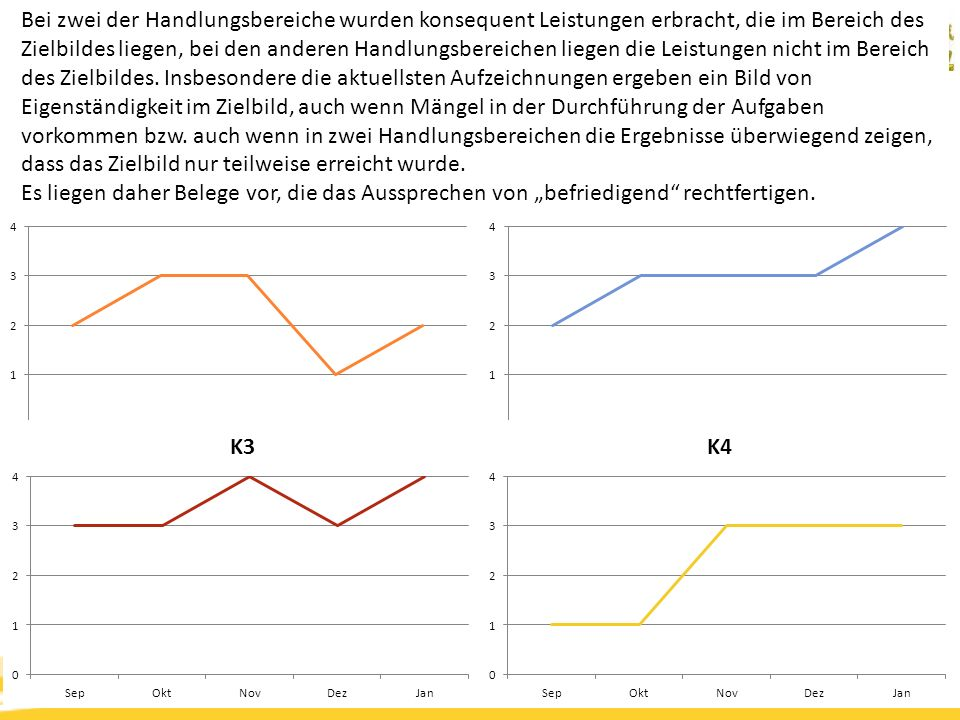 Kompetenzorientierung & Beurteilung, Tanja Westfall-Greiter, 27.6.16 Bei zwei der Handlungsbereiche wurden konsequent Leistungen erbracht, die im Bereich des Zielbildes liegen, bei den anderen Handlungsbereichen liegen die Leistungen nicht im Bereich des Zielbildes.