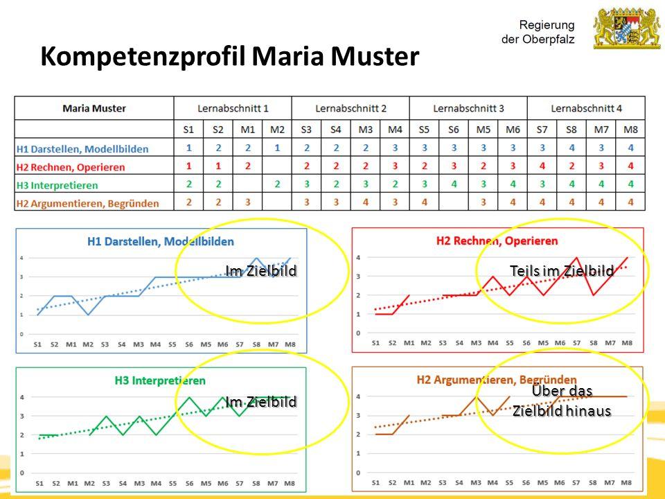 Kompetenzorientierung & Beurteilung, Tanja Westfall-Greiter, 27.6.16 Kompetenzprofil Maria Muster Im Zielbild Teils im Zielbild Im Zielbild Über das Z