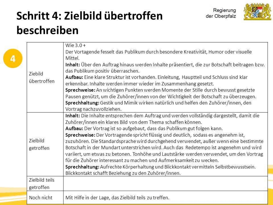 Kompetenzorientierung & Beurteilung, Tanja Westfall-Greiter, 27.6.16 Schritt 4: Zielbild übertroffen beschreiben Ziebild übertroffen Wie 3.0 + Der Vor