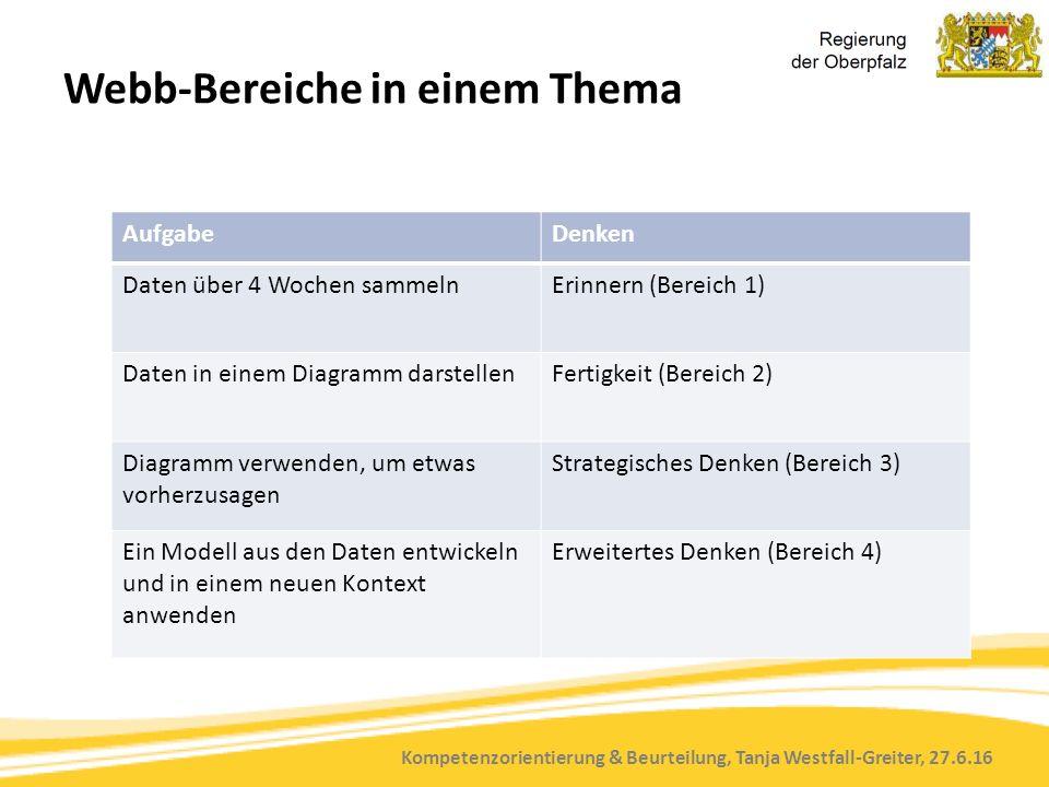 Kompetenzorientierung & Beurteilung, Tanja Westfall-Greiter, 27.6.16 Webb-Bereiche in einem Thema AufgabeDenken Daten über 4 Wochen sammelnErinnern (Bereich 1) Daten in einem Diagramm darstellenFertigkeit (Bereich 2) Diagramm verwenden, um etwas vorherzusagen Strategisches Denken (Bereich 3) Ein Modell aus den Daten entwickeln und in einem neuen Kontext anwenden Erweitertes Denken (Bereich 4)