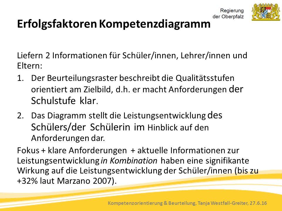 Kompetenzorientierung & Beurteilung, Tanja Westfall-Greiter, 27.6.16 Erfolgsfaktoren Kompetenzdiagramm Liefern 2 Informationen für Schüler/innen, Lehr