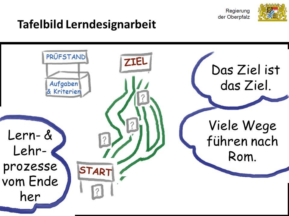 Kompetenzorientierung & Beurteilung, Tanja Westfall-Greiter, 27.6.16 Tafelbild Lerndesignarbeit Das Ziel ist das Ziel. Viele Wege führen nach Rom. Ler