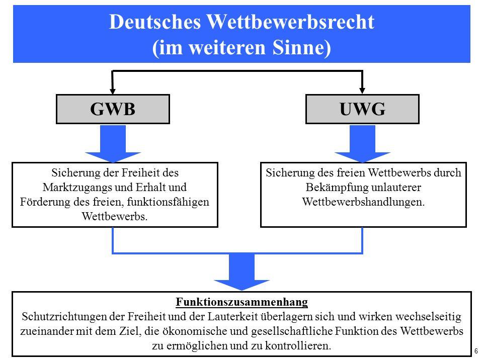6 Deutsches Wettbewerbsrecht (im weiteren Sinne) GWBUWG Sicherung der Freiheit des Marktzugangs und Erhalt und Förderung des freien, funktionsfähigen Wettbewerbs.