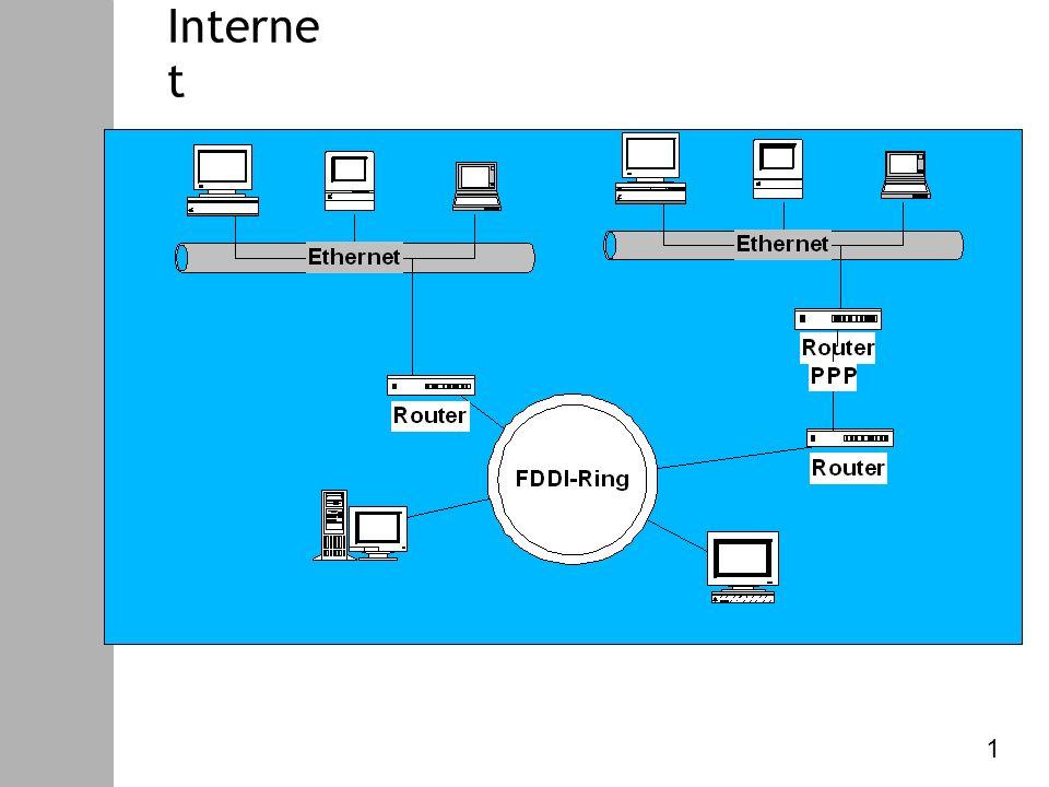 Datenkommunikation – V. Internet Protokoll Interne t 1