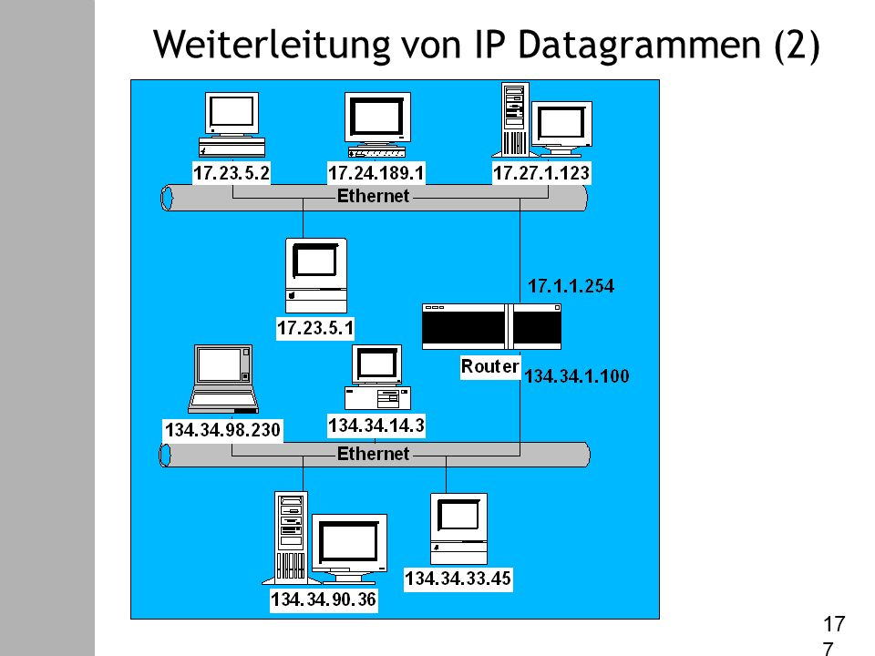 Datenkommunikation – V. Internet Protokoll Weiterleitung von IP Datagrammen (2) 17 17