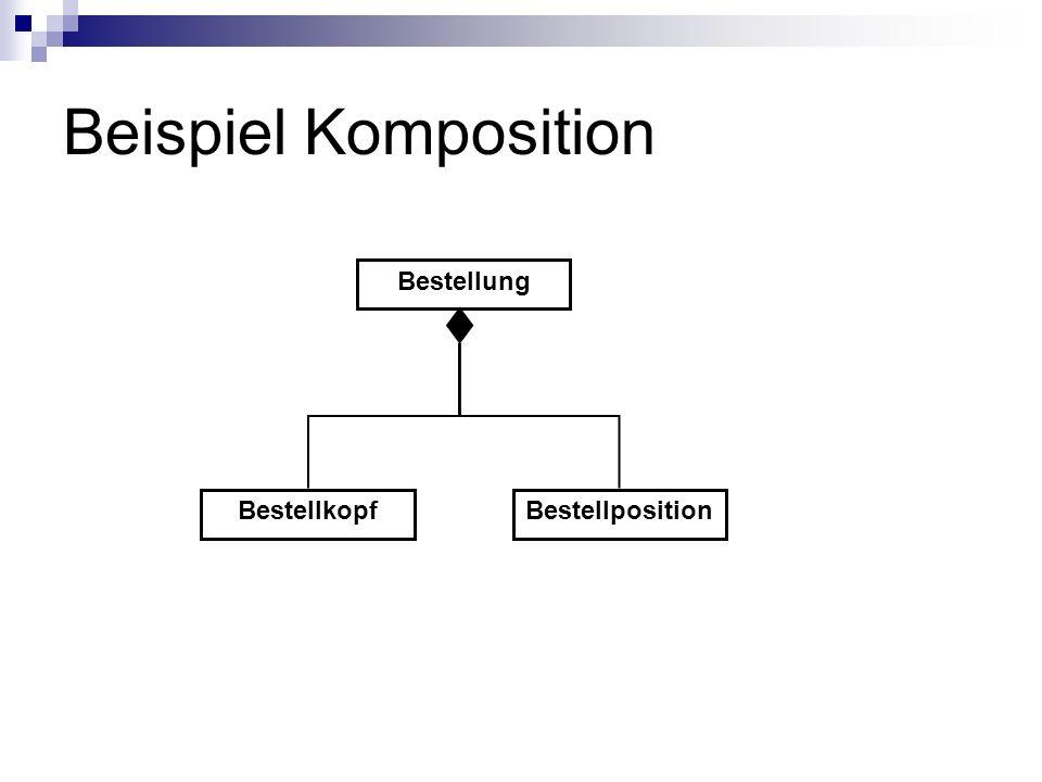 Beispiel Komposition Bestellung BestellkopfBestellposition