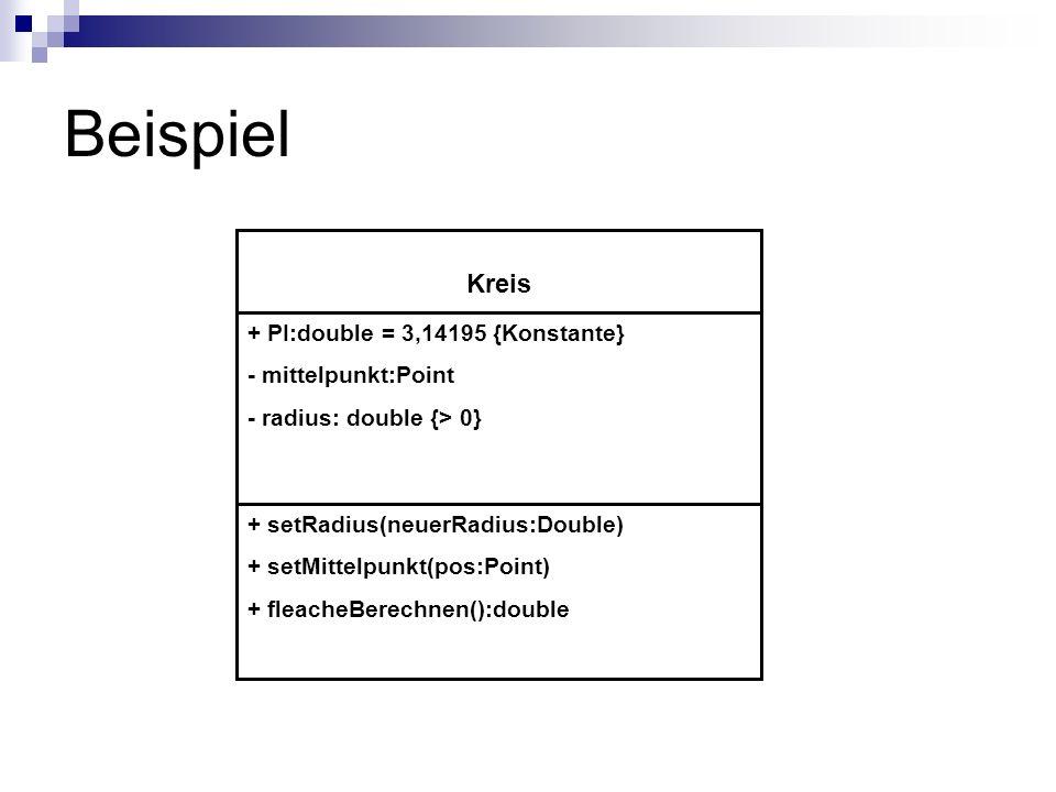 Beispiel + PI:double = 3,14195 {Konstante} - mittelpunkt:Point - radius: double {> 0} Kreis + setRadius(neuerRadius:Double) + setMittelpunkt(pos:Point) + fleacheBerechnen():double