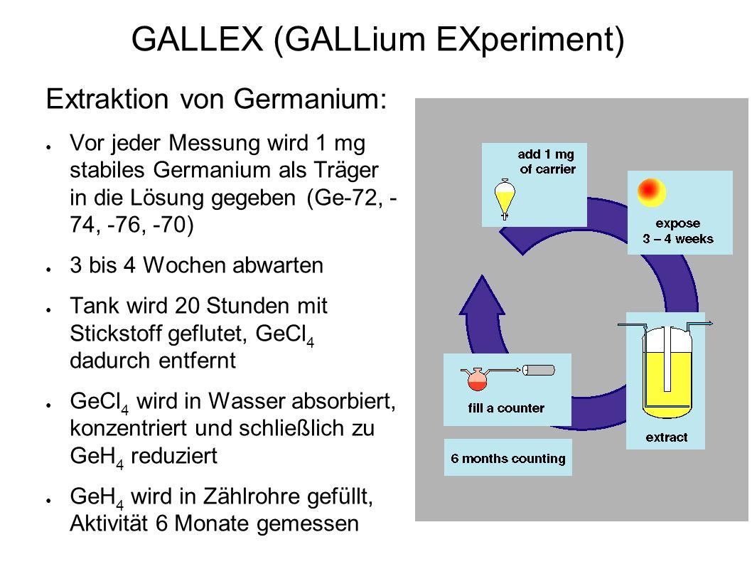 Extraktion von Germanium: ● Vor jeder Messung wird 1 mg stabiles Germanium als Träger in die Lösung gegeben (Ge-72, - 74, -76, -70) ● 3 bis 4 Wochen abwarten ● Tank wird 20 Stunden mit Stickstoff geflutet, GeCl 4 dadurch entfernt ● GeCl 4 wird in Wasser absorbiert, konzentriert und schließlich zu GeH 4 reduziert ● GeH 4 wird in Zählrohre gefüllt, Aktivität 6 Monate gemessen GALLEX (GALLium EXperiment)