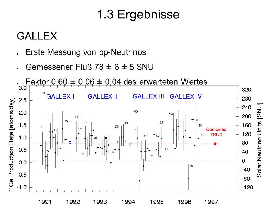 Super-Kamiokande ● Bereits Kamiokande: tatsächlicher Nachweis, daß Sonne Neutrinos emittiert ● Gemessener Fluß an Sonnenneutrinos: 2,35 ± 0,02 ± 0,08 · 10 10 / m²s ● Nur 0,46 des erwarteten Wertes 1.3 Ergebnisse