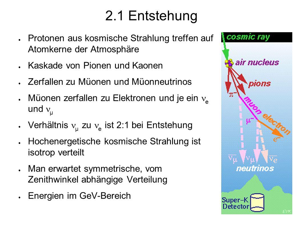 ● Super-Kamiokande ● Richtungsunterscheidung möglich ● Cherenkov-Ring unterscheidet sich für müonische und elektronische Ereignisse ● Elektronen erzeugen verschmierteren Ring, Müonen schärferen ● Messung des Verhältnisses µ zu e abhängig von der Richtung möglich ● Nachweis von Oszillationen bei Neutrinos, die die Erde durchqueren.
