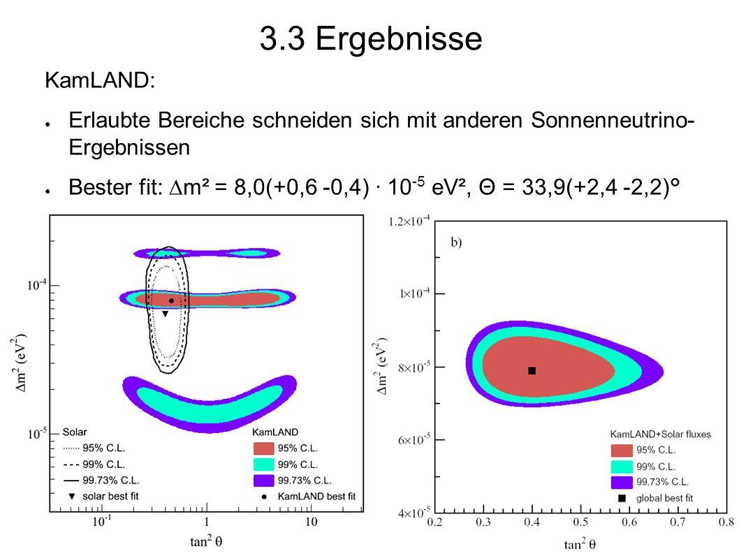 KamLAND: ● Erlaubte Bereiche schneiden sich mit anderen Sonnenneutrino- Ergebnissen ● Bester fit:  m² = 8,0(+0,6 -0,4) · 10 -5 eV², Θ = 33,9(+2,4 -2,2)° 3.3 Ergebnisse