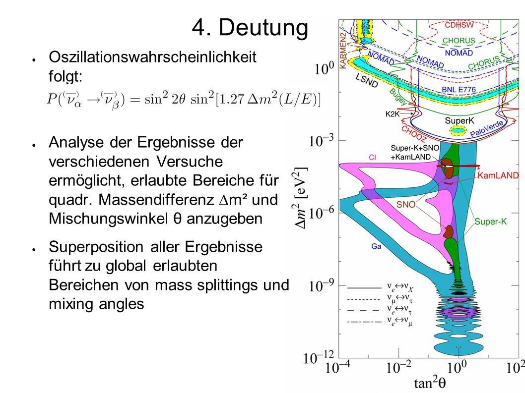 Ergebnisse für Massen und Mischungswinkel ● Solare Neutrinos: bester fit: Δm² = 7,9 · 10 -5 eV², Θ = 34° ● Atmosphärische Neutrinos: 1,9·10 -3 eV² 0,92 (Θ > 67°) ● LSND: noch unbestätigt, mit KARMEN vereinbar wäre Δm² ≈ 7 eV², sin² 2Θ ≈ 0.004 ● mögliches 3-flavor-Modell: 4.