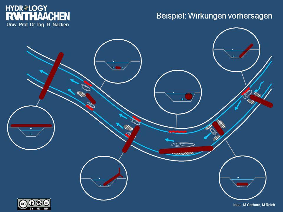 Univ.-Prof. Dr.-Ing. H. Nacken Idee: M.Gerhard, M.Reich Beispiel: Wirkungen vorhersagen
