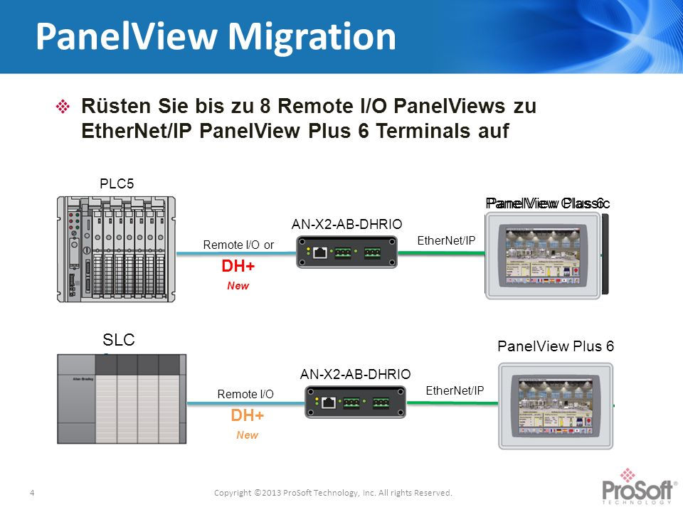 PanelView Classic PanelView Migration Rüsten Sie bis zu 8 Remote I/O PanelViews zu EtherNet/IP PanelView Plus 6 Terminals auf 4 PLC5 AN-X2-AB-DHRIO EtherNet/IP PanelView Plus 6 Copyright ©2013 ProSoft Technology, Inc.