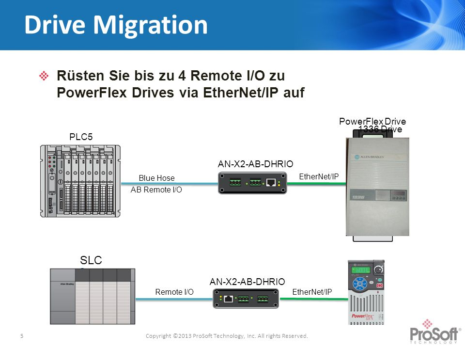 Drive Migration Rüsten Sie bis zu 4 Remote I/O zu PowerFlex Drives via EtherNet/IP auf 5 AN-X2-AB-DHRIO Blue Hose AB Remote I/O EtherNet/IP PLC5 PowerFlex Drive 1336 Drive Copyright ©2013 ProSoft Technology, Inc.
