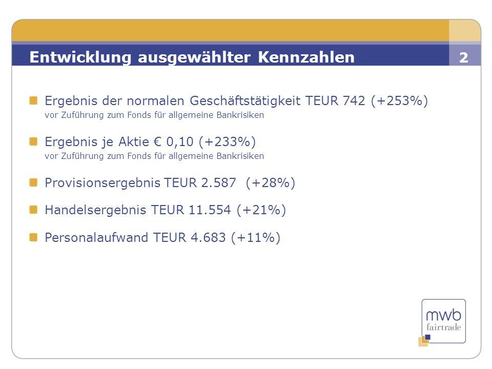 2 Ergebnis der normalen Geschäftstätigkeit TEUR 742 (+253%) vor Zuführung zum Fonds für allgemeine Bankrisiken Ergebnis je Aktie € 0,10 (+233%) vor Zu