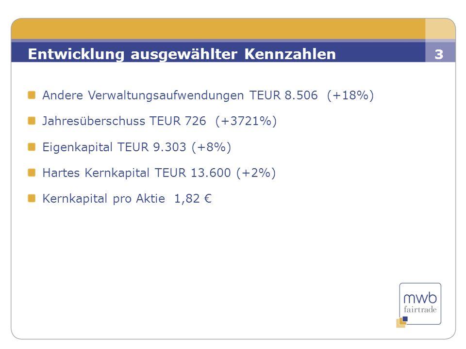 2 Andere Verwaltungsaufwendungen TEUR 8.506 (+18%) Jahresüberschuss TEUR 726 (+3721%) Eigenkapital TEUR 9.303 (+8%) Hartes Kernkapital TEUR 13.600 (+2%) Kernkapital pro Aktie 1,82 € 3 Entwicklung ausgewählter Kennzahlen