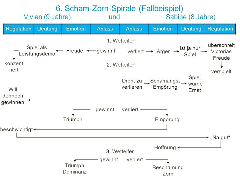 6. Scham-Zorn-Spirale (Fallbeispiel) Vivian (9 Jahre) und Sabine (8 Jahre) RegulationDeutungEmotionAnlass EmotionDeutungRegulation Will dennoch gewinn