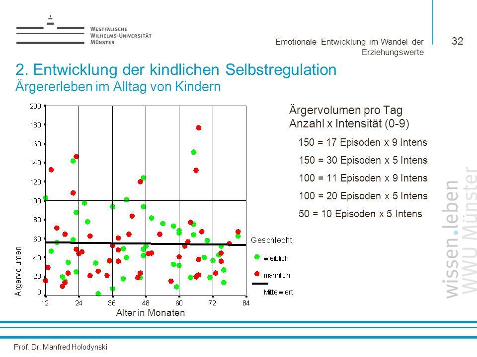 Prof. Dr. Manfred Holodynski Emotionale Entwicklung im Wandel der Erziehungswerte 32 2. Entwicklung der kindlichen Selbstregulation Ärgererleben im Al