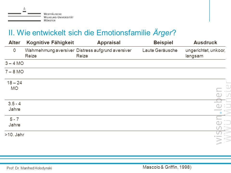 Prof. Dr. Manfred Holodynski II. Wie entwickelt sich die Emotionsfamilie Ärger? AlterKognitive FähigkeitAppraisalBeispielAusdruck 0Wahrnehmung aversiv