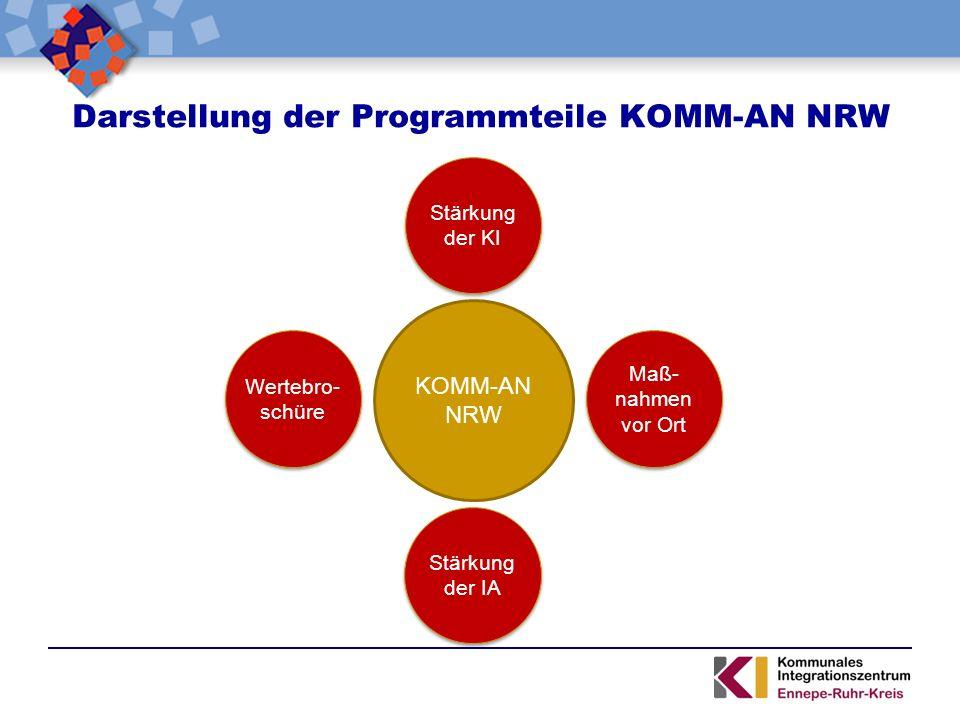 Darstellung der Programmteile KOMM-AN NRW KOMM-AN NRW Stärkung der KI Maß- nahmen vor Ort Stärkung der IA Wertebro- schüre