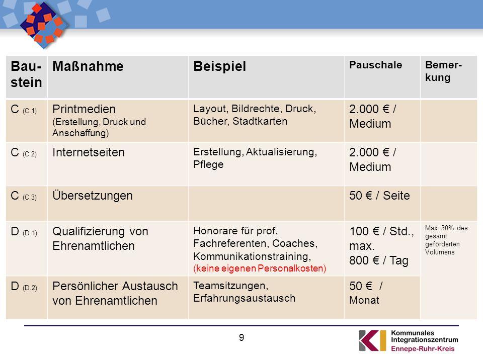 9 Bau- stein MaßnahmeBeispiel PauschaleBemer- kung C (C.1) Printmedien (Erstellung, Druck und Anschaffung) Layout, Bildrechte, Druck, Bücher, Stadtkar
