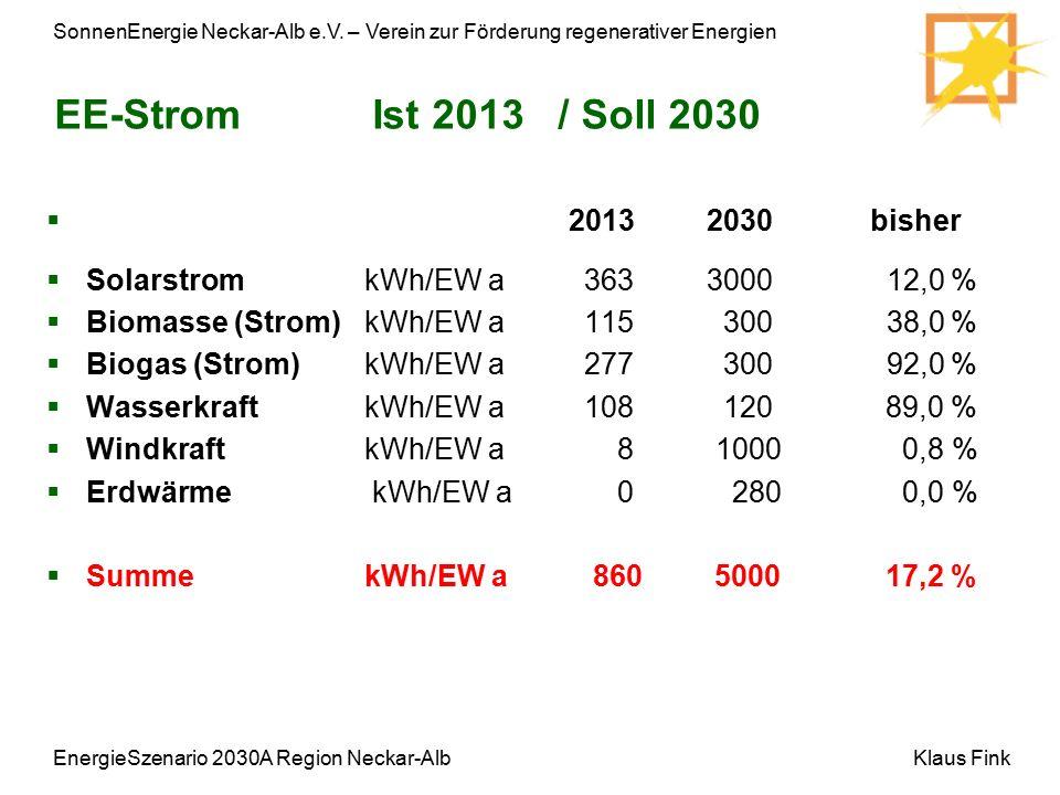 SonnenEnergie Neckar-Alb e.V. – Verein zur Förderung regenerativer Energien Klaus Fink EE-Strom Ist 2013 / Soll 2030  2013 2030 bisher  Solarstrom k