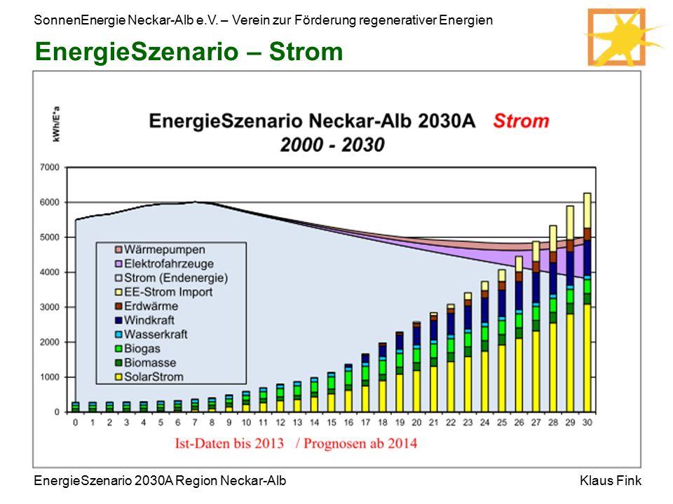SonnenEnergie Neckar-Alb e.V. – Verein zur Förderung regenerativer Energien Klaus FinkEnergieSzenario 2030A Region Neckar-Alb EnergieSzenario – Strom