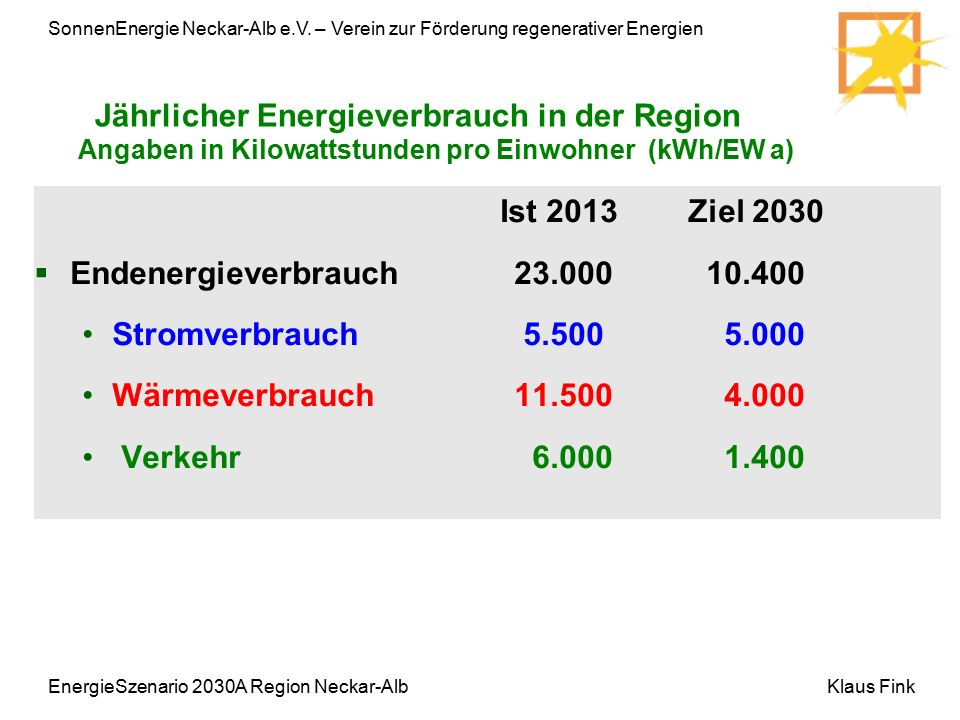 SonnenEnergie Neckar-Alb e.V. – Verein zur Förderung regenerativer Energien Klaus FinkEnergieSzenario 2030A Region Neckar-Alb Ist 2013 Ziel 2030  End