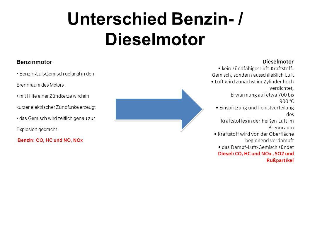 Unterschied Benzin- / Dieselmotor Benzinmotor Benzin-Luft-Gemisch gelangt in den Brennraum des Motors mit Hilfe einer Zündkerze wird ein kurzer elektr