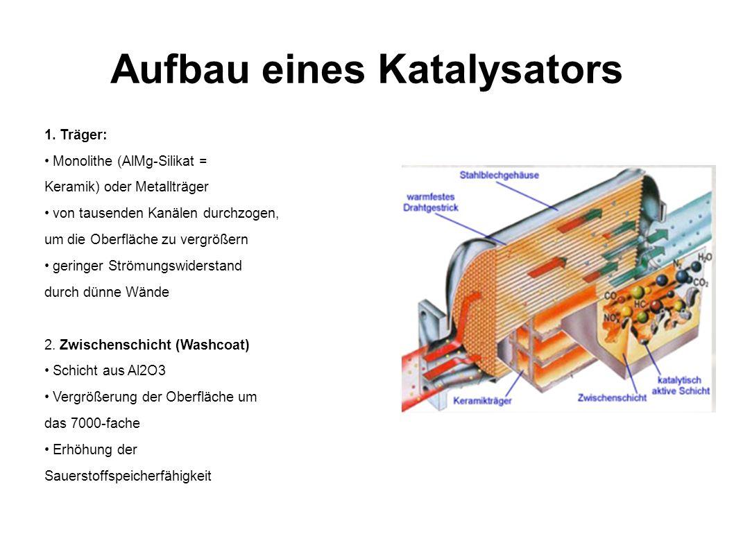 Aufbau eines Katalysators 1. Träger: Monolithe (AlMg-Silikat = Keramik) oder Metallträger von tausenden Kanälen durchzogen, um die Oberfläche zu vergr
